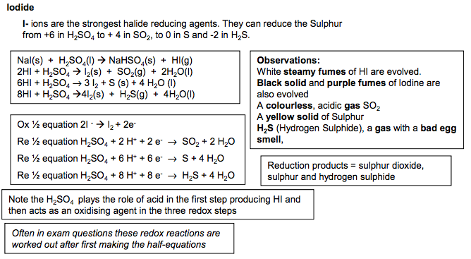 4 Reaction of halide salts with concentrated sulfuric acid |