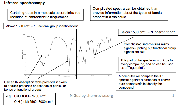 2 infrared spectroscopy learnah - Ir absorption table functional groups ...