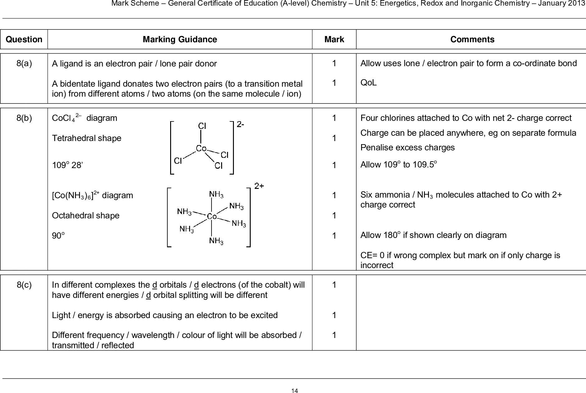 mark scheme general certificate of education a level chemistry unit energetics redox and inorganic chemistry january marking guidance mark comments allow uses lone electron pair to form a co ordinate bond qol four chlorines attached to co with net charge correct charge can be placed anywhere eg on separate formula penalise excess charges allow o to o six ammonia nh molecules attached to co with charge correct allow o if shown clearly on diagram ce if wrong complex but mark on if only charge is incorrect question a b diagram a ligand is an electron pair lone pair donor a bidentate ligand donates two electron pairs to a transition metal ion from different atoms two atoms on the same molecule ion cocl tetrahedral shape o co nh diagram octahedral shape o c in different complexes the d orbitals d electrons of the cobalt will have different energies d orbital splitting will be different light energy is absorbed causing an electron to be excited different frequency wavelength colour of light will be absorbed transmitted reflected mark scheme general certificate of education a level chemistry unit energetics redox and inorganic chemistry january d mol of h o oxidises mol of co mr coso h o moles co moles h o volume h o moles concentration cm x dm or h o co oh co if mr wrong max for m m m m is method mark for m also scores m units essential for answer m is method mark for m x allow to cm if no ratio or ratio incorrect max for m m m note answer of cm scores for m m m and any other wrong ratio max answer of cm scores for m m m and any other wrong mr max answer of cm scores for m only so wrong mr and wrong ratio max