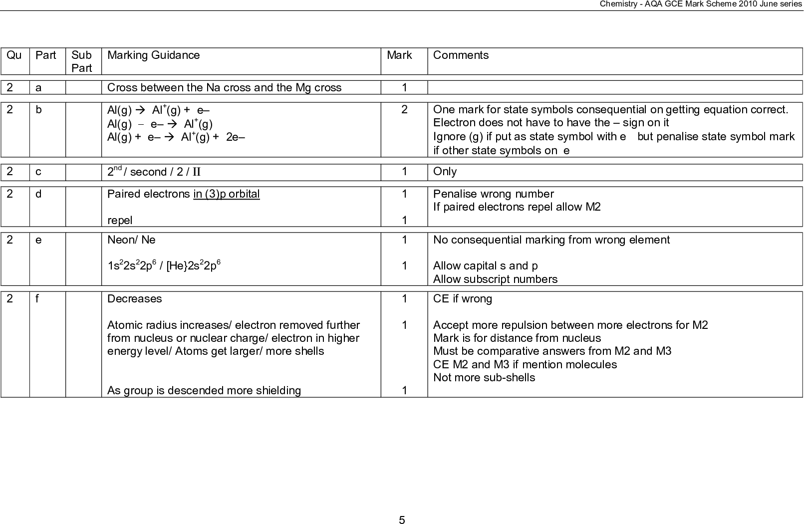 qu part sub part a b c d marking guidance mark comments chemistry aqa gce mark scheme june series one mark for state symbols consequential on getting equation correct electron does not have to have the sign on it ignore g if put as state symbol with e but penalise state symbol mark if other state symbols on e only penalise wrong number if paired electrons repel allow m no consequential marking from wrong element allow capital s and p allow subscript numbers ce if wrong accept more repulsion between more electrons for m mark is for distance from nucleus must be comparative answers from m and m ce m and m if mention molecules not more sub shells cross between the na cross and the mg cross al g al g e al g e al g al g e al g e nd second ii paired electrons in p orbital repel neon ne s s p he s p decreases atomic radius increases electron removed further from nucleus or nuclear charge electron in higher energy level atoms get larger more shells as group is descended more shielding