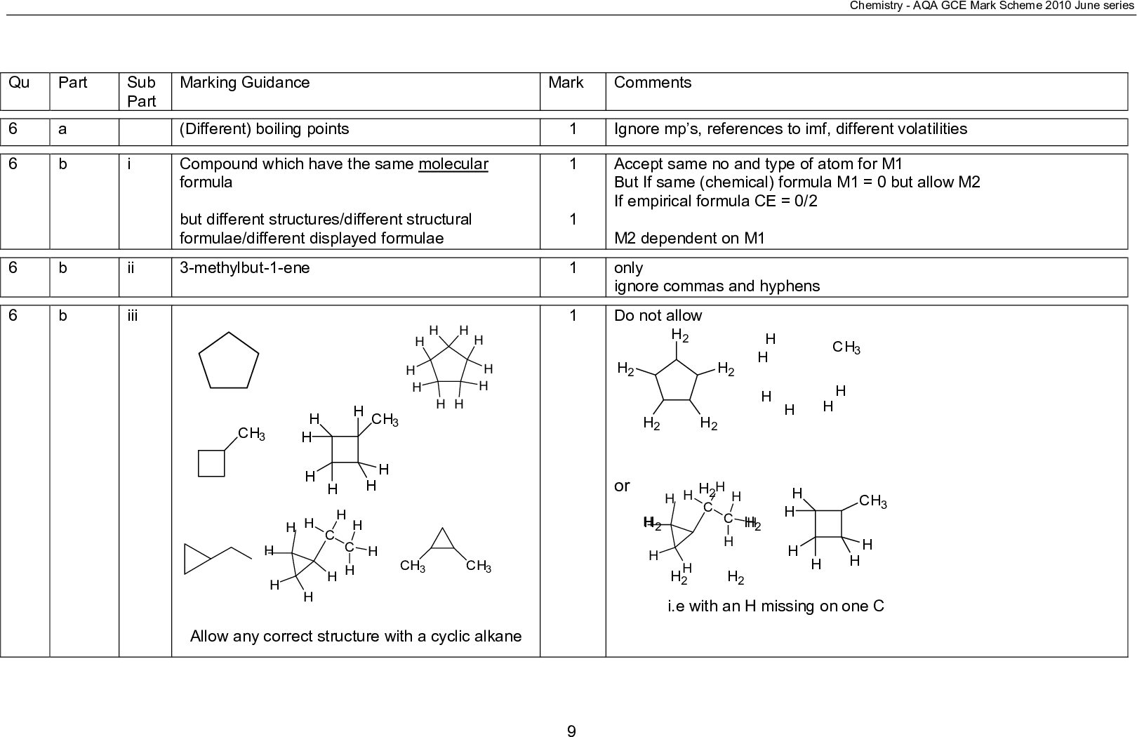 marking guidance mark comments chemistry aqa gce mark scheme june series different boiling points compound which have the same molecular formula but different structures different structural formulae different displayed formulae methylbut ene ignore mp s references to imf different volatilities accept same no and type of atom for m but if same chemical formula m but allow m if empirical formula ce m dependent on m only ignore commas and hyphens do not allow sub part i ii iii qu part a b allow any correct structure with a cyclic alkane or i e with an h missing on one c c h making plastics used to make polymers or polythene used to make antifreeze make ethanol ripening fruit any named additional polymer chemistry aqa gce mark scheme june series only not used as a plastic polymer antifreeze not just polymers we need to see that they are being made