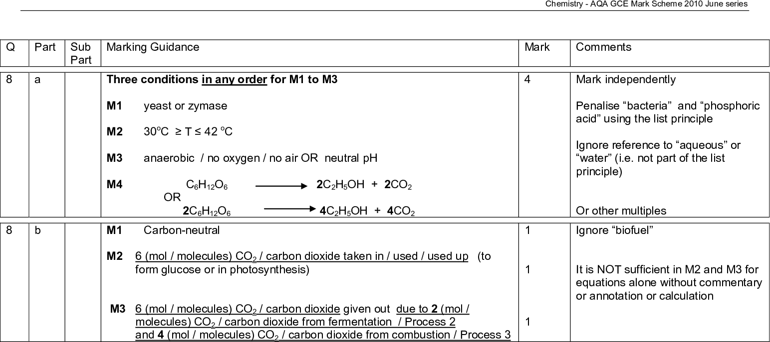 part sub part marking guidance mark comments chemistry aqa gce mark scheme june series three conditions in any order for m to m m yeast or zymase m oc t oc m anaerobic no oxygen no air or neutral ph m c h o c h oh co or c h o c h oh co m carbon neutral m mol molecules co carbon dioxide taken in used used up to form glucose or in photosynthesis m mol molecules co carbon dioxide given out due to mol molecules co carbon dioxide from fermentation process and mol molecules co carbon dioxide from combustion process mark independently penalise bacteria and phosphoric acid using the list principle ignore reference to aqueous or water i e not part of the list principle or other multiples ignore biofuel it is not sufficient in m and m for equations alone without commentary or annotation or calculation could be scored by a correct mathematical expression m sum of bonds broken sum of bonds made formed h or b reactants b products h where b bond enthalpy bond energy m reactants m award mark only for candidates may use a cycle and gain full marks overall kjmol this is worth marks or products m mean bond enthalpies are not specific for this reaction or they are average values from many different compounds molecules chemistry aqa gce mark scheme june series for m there must be a correct mathematical expression using h or enthalpy change award full marks for correct answer ignore units m is for either value underlined m is not consequential on m do not forget to award this mark therefore h kjmol or kjmol or kjmol j or kj or kj or kj m q m c t this mark for correct mathematical formula m m g is mol m incomplete combustion chemistry aqa gce mark scheme june series award m m and m for correct answer to the calculation penalise m only if correct answer but sign is incorrect in m do not penalise incorrect cases in the formula if m or m or if t ce and penalise m and m if c leads to penalise m only and mark on for m or ignore incorrect units in m do not forget to award this mark mark independently