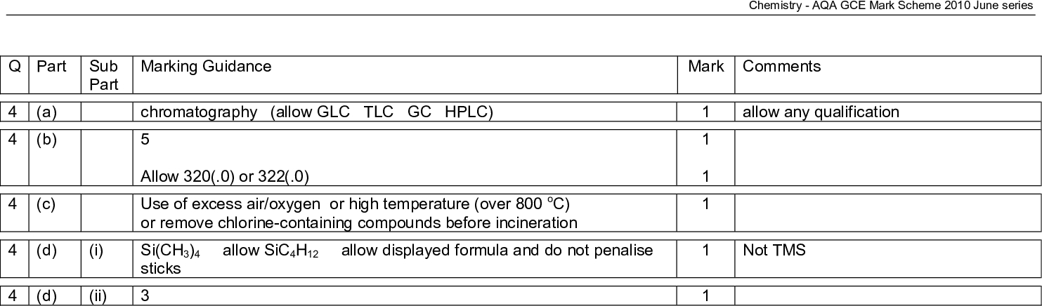 chemistry aqa gce mark scheme june series marking guidance mark comments chromatography allow glc tlc gc hplc allow or use of excess air oxygen or high temperature over oc or remove chlorine containing compounds before incineration si ch allow sic h allow displayed formula and do not penalise sticks allow any qualification not tms q part sub part a b c d d i ii