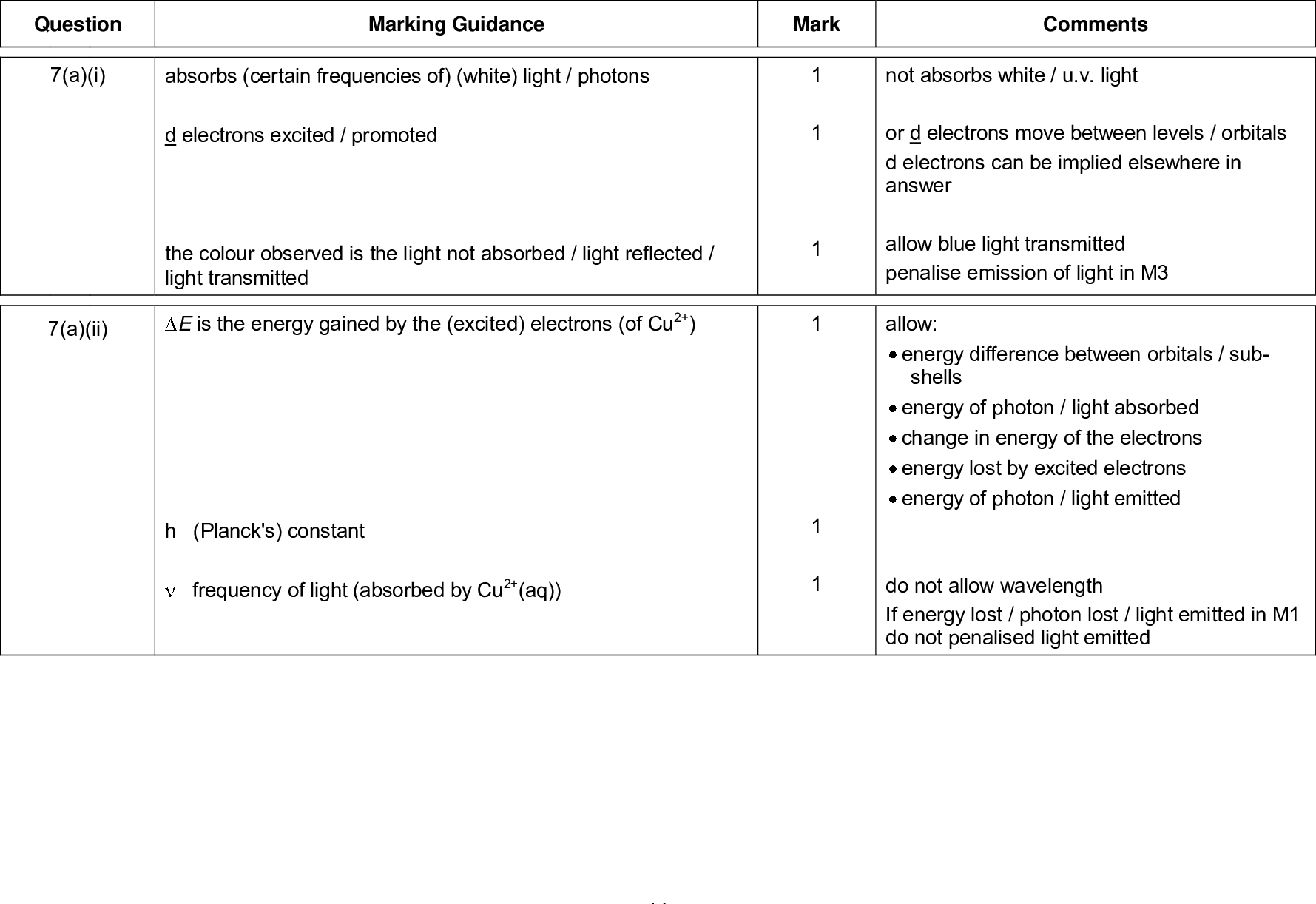 mark scheme general certificate of education a level chemistry unit energetics redox and inorganic chemistry june marking guidance mark comments absorbs certain frequencies of white light photons d electrons excited promoted the colour observed is the light not absorbed light reflected light transmitted e is the energy gained by the excited electrons of cu h planck s constant not absorbs white u v light or d electrons move between levels orbitals d electrons can be implied elsewhere in answer allow blue light transmitted penalise emission of light in m allow energy difference between orbitals sub shells energy of photon light absorbed change in energy of the electrons energy lost by excited electrons energy of photon light emitted do not allow wavelength if energy lost photon lost light emitted in m do not penalised light emitted question a i a ii frequency of light absorbed by cu aq mark scheme general certificate of education a level chemistry unit energetics redox and inorganic chemistry june a iii cucl h o cu h o cl tetrahedral cl cl chlorine too big to fit more than round cu b c i lone pair s on o o cu h o c o product correct equation balanced octahedral cu c o h o h o is incorrect note that cucl penalise charges shown separately on the ligand and overall penalise hcl allow water smaller than cl explanation that change in shape is due to change in co ordination number allow ion drawn with any bond angles ion in square brackets with overall charge shown outside the brackets ion with delocalised o c o bonds in carboxylate group s allow position of lone pair s shown on o in the diagram even if the diagram is incorrect note can only score m and m if m awarded or if complex in equation has waters and ethanedioates if this condition is satisfied the complex can have the wrong charge s to allow access to m and m but not m mark scheme general certificate of education a level chemistry unit energetics redox and inorganic chemistry june c ii o ignore charges diagram must