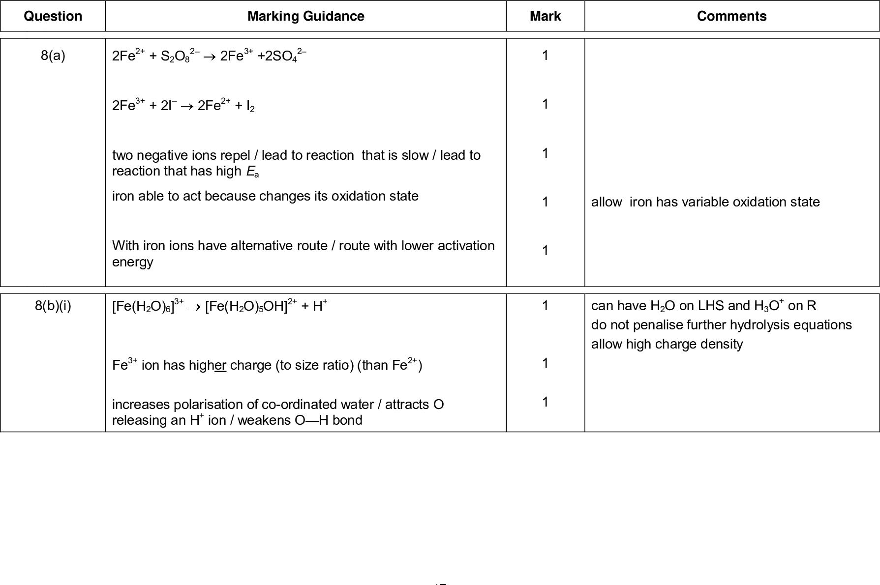 mark scheme general certificate of education a level chemistry unit energetics redox and inorganic chemistry june marking guidance mark comments question a allow iron has variable oxidation state can have h o on lhs and h o on r do not penalise further hydrolysis equations allow high charge density fe i fe so fe s o fe i two negative ions repel lead to reaction that is slow lead to reaction that has high ea iron able to act because changes its oxidation state with iron ions have alternative route route with lower activation energy b i fe h o oh h fe h o fe ion has higher charge to size ratio than fe increases polarisation of co ordinated water attracts o releasing an h ion weakens o h bond mark scheme general certificate of education a level chemistry unit energetics redox and inorganic chemistry june b ii c h fe cr h o fe cr o moles dichromate moles iron mass iron by mass of iron brown precipitate solid bubbles of gas effervescence fizz fe h o co fe h o oh co h o ums conversion calculator www aqa org uk umsconversion or mol fe ii react with mol dichromate if factor of not used max for m m and m e g gives ans to scores m also scores m mark is for moles of iron allow use of for iron answer must be to at least sig figures allow to mark is for mass of iron allow red brown orange solid not red or yellow solid allow gas evolved given off do not allow just gas or co or co gas allow fe h o co h o use of na co e g na co conseq na fe oh co conseq