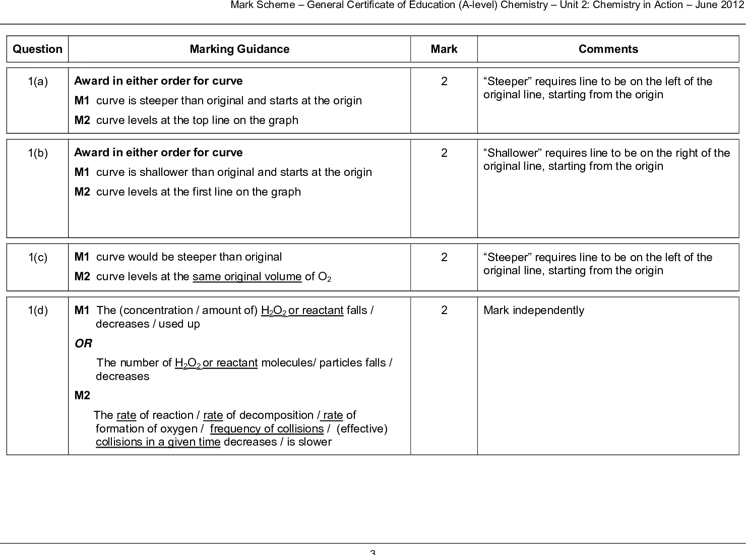 mark scheme general certificate of education a level chemistry unit chemistry in action june question marking guidance mark comments steeper requires line to be on the left of the original line starting from the origin shallower requires line to be on the right of the original line starting from the origin steeper requires line to be on the left of the original line starting from the origin mark independently a b award in either order for curve m curve is steeper than original and starts at the origin m curve levels at the top line on the graph award in either order for curve m curve is shallower than original and starts at the origin m curve levels at the first line on the graph c d m curve would be steeper than original m curve levels at the same original volume of o m the concentration amount of h o or reactant falls or the number of h o or reactant molecules particles falls decreases used up decreases m the rate of reaction rate of decomposition rate of formation of oxygen frequency of collisions effective collisions in a given time decreases is slower mark scheme general certificate of education a level chemistry unit chemistry in action june e i h o h o o e ii hydrogen bromide it does not appear in the overall equation or hydrogen bromide it is not used up in the reaction unchanged at the end of the reaction or hydrogen bromide it is regenerated re formed in step ignore state symbols accept only this equation or its multiples extra species must be crossed through