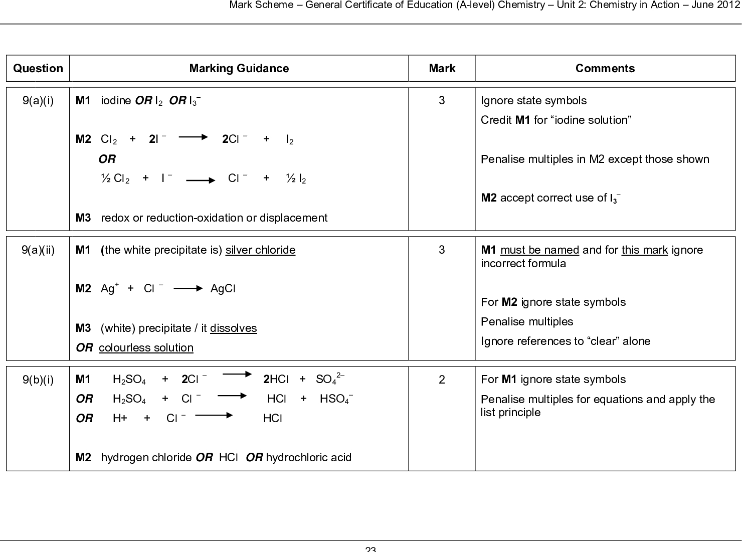 mark scheme general certificate of education a level chemistry unit chemistry in action june question marking guidance mark comments a i m iodine or i or i m cl i cl i or cl i cl i m redox or reduction oxidation or displacement a ii m the white precipitate is silver chloride m ag cl agcl m white precipitate it dissolves or colourless solution or h so cl hcl hso or m hydrogen chloride or hcl or hydrochloric acid h cl hcl b i m h so cl hcl so ignore state symbols credit m for iodine solution penalise multiples in m except those shown m accept correct use of i m must be named and for this mark ignore incorrect formula for m ignore state symbols penalise multiples ignore references to clear alone for m ignore state symbols penalise multiples for equations and apply the list principle mark scheme general certificate of education a level chemistry unit chemistry in action june b ii m and m in either order or m i i e i i e m h so h e h s h o or so m or electron acceptor m sulfur or s or s or s or sulphur h e h s h o oxidising agent oxidises the iodide ions for m and m ignore state symbols and credit multiples do not penalise absence of charge on the electron credit electrons shown correctly on the other side of each equation additional equations should not contradict mark scheme general certificate of education a level chemistry unit chemistry in action june ignore reference to naoh reacting with bromide ions ignore reference to naoh reacting with hbro alone in m answers must refer to the position of equilibrium shifts moves and is not enough to state simply that it the system the reaction shifts to oppose the change b iii m the naoh oh sodium hydroxide reacts with neutralises the h acid hbr lowering its concentration or a correct neutralisation equation for h or hbr with naoh or with hydroxide ion m requires a correct statement for m the position of equilibrium moves shifts from l to r to replace the h acid hbr that has been removed lost or to increase the h acid hbr concentration or to make more h acid hbr product s or to oppose the loss of h loss of product s or to oppose the decrease in concentration of product s m the health benefit outweighs the risk or wtte or a clear statement that once it has done its job little of it remains or used in very dilute concentrations small amounts low doses