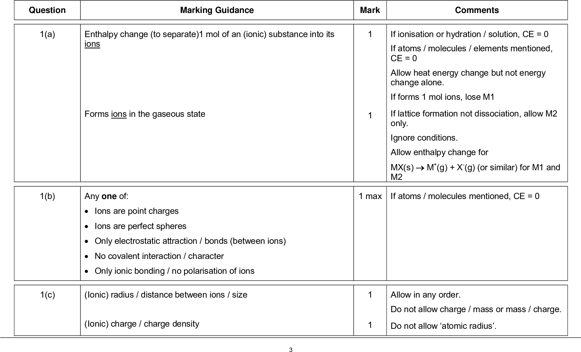 mark scheme general certificate of education a level chemistry unit energetics redox and inorganic chemistry june marking guidance mark comments question a enthalpy change to separate mol of an ionic substance into its ions forms ions in the gaseous state if ionisation or hydration solution ce if atoms molecules elements mentioned ce allow heat energy change but not energy change alone if forms mol ions lose m if lattice formation not dissociation allow m only ignore conditions allow enthalpy change for mx s m g x g or similar for m and m if atoms molecules mentioned ce max allow in any order do not allow charge mass or mass charge do not allow atomic radius b c any one of ions are point charges ions are perfect spheres only electrostatic attraction bonds between ions no covalent interaction character only ionic bonding no polarisation of ions ionic radius distance between ions size ionic charge charge density mark scheme general certificate of education a level chemistry unit energetics redox and inorganic chemistry june d e o hl ha chlorine ha ag i e ag ea cl hf kj mol m greater m born haber cycle method allows for additional covalent interaction or m equal m agcl is perfectly ionic no covalent character or cycle if agcl ce allow for allow for use of ignore units even if incorrect do not penalise agcl allow agcl has covalent character only score m if m is correct