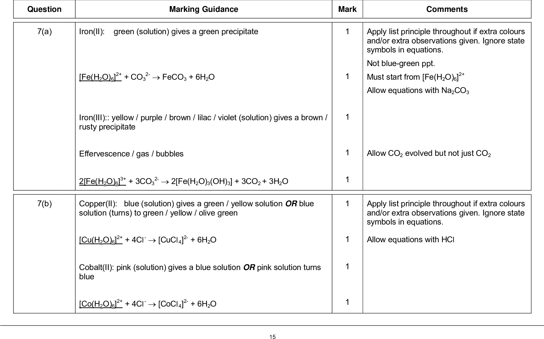 mark scheme general certificate of education a level chemistry unit energetics redox and inorganic chemistry june marking guidance mark comments question a apply list principle throughout if extra colours and or extra observations given ignore state symbols in equations not blue green ppt must start from fe h o allow equations with na co allow co evolved but not just co apply list principle throughout if extra colours and or extra observations given ignore state symbols in equations allow equations with hcl iron ii green solution gives a green precipitate feco h o fe h o co iron iii yellow purple brown lilac violet solution gives a brown rusty precipitate effervescence gas bubbles fe h o co fe h o oh co h o b copper ii blue solution gives a green yellow solution or blue solution turns to green yellow olive green cu h o cl cucl h o cobalt ii pink solution gives a blue solution or pink solution turns blue co h o cl cocl h o mark scheme general certificate of education a level chemistry unit energetics redox and inorganic chemistry june c iron ii green solution gives a green precipitate fe h o oh fe h o oh h o chromium iii green ruby purple violet red violet solution gives a green solution or green ruby purple violet red violet solution turns green cr h o oh cr oh h o d al colourless solution gives a white ppt al h o nh al h o oh nh ag colourless solution remains a colourless solution no visible change ag h o nh ag nh h o apply list principle throughout if extra colours and or extra observations given ignore state symbols in equations allow equations with naoh ignore green ppt allow also with or oh balanced with or waters also allow two correct equations showing cr h o oh as intermediate apply list principle throughout if extra colours and or extra observations given ignore state symbols in equations oh also allow oh h o if nh h o nh ignore brown ppt allow equations involving ag o or ag oh