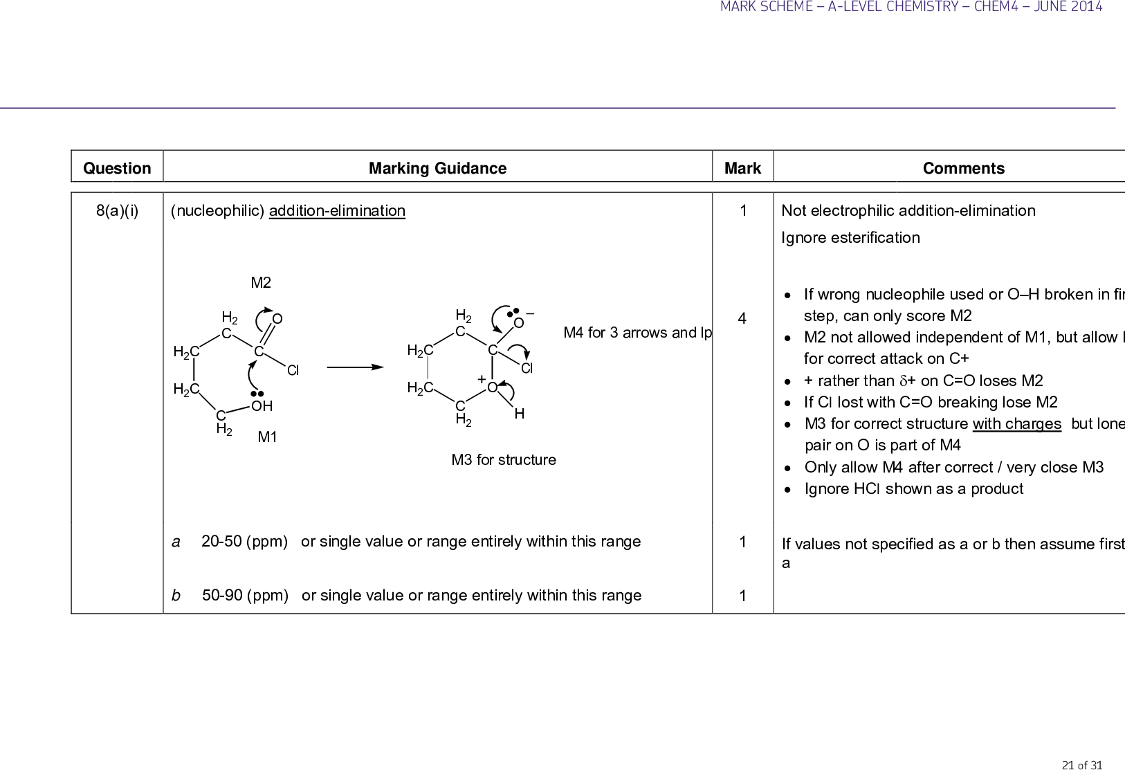 mark scheme a level chemistry chem june marking guidance mark comments nucleophilic addition elimination m h c cl c h oh m h c h c h c h c h c c h cl m for structure m for arrows and lp a ppm or single value or range entirely within this range b ppm or single value or range entirely within this range not electrophilic addition elimination ignore esterification if wrong nucleophile used or o h broken in first step can only score m m not allowed independent of m but allow m for correct attack on c rather than on c o loses m if cl lost with c o breaking lose m m for correct structure with charges but lone pair on o is part of m only allow m after correct very close m ignore hcl shown as a product if values not specified as a or b then assume first is a of question a i mark scheme a level chemistry chem june ch ch ch ch c o or ch ch ch ch c o or och ch ch ch co or ch ch ch ch coo one unit only condensation tollens fehling s benedicts acidified potassium dichromate no reaction no visible change no silver mirror no reaction no visible change stays blue no red ppt no reaction no visible change stays orange does not turn green silver mirror grey ppt red ppt allow brick red or red orange orange turns green two peaks four peaks a ii b must have trailing bonds but ignore n allow o ch c o but not c h penalise wrong formula for tollens or missing acid with potassium dichromate but mark on ignore clear nothing penalise wrong starting colour for dichromate allow trough peak spike ignore details of splitting if values not specified as j or k then assume first is j of mark scheme a level chemistry chem june c if all the structures are unlabelled assume that the first drawn ester is l the second ester is m the first drawn acid is n the second p the cyclic compound should be obvious h c c ch c o ch l ester or h c c ch cooch ester h c c c cooch h c or c c oocch h c or c c ooch ch ch ch chcooch ch ch choocch ch ch c ch ooch h c or c c ch ooch ch ch or c c ooch ch ch chch ooch ch ch ch c