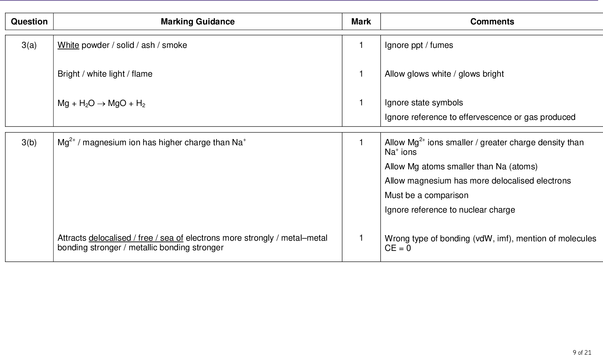 mark scheme a level chemistry chem june marking guidance mark comments white powder solid ash smoke bright white light flame mg h o mgo h mg magnesium ion has higher charge than na attracts delocalised free sea of electrons more strongly metal metal bonding stronger metallic bonding stronger ignore ppt fumes allow glows white glows bright ignore state symbols ignore reference to effervescence or gas produced allow mg ions smaller greater charge density than na ions allow mg atoms smaller than na atoms allow magnesium has more delocalised electrons must be a comparison ignore reference to nuclear charge wrong type of bonding vdw imf mention of molecules ce of question a b mark scheme a level chemistry chem june structure macromolecular giant molecule giant covalent bonding covalent giant covalent physical properties any two from hard brittle not malleable insoluble non conductor formula p o structure molecular bonding covalent shared electron pair van der waals dipole dipole forces between molecules mark independently ignore correct chemical properties ignore strong high boiling point rigid mention of ionic or metallic can score m only if macromolecular can score m m only allow vdw imf and dipole dipole imf but do not allow imf alone of c d e so h o h hso f p o mgo mg po or p o mgo mg po or p o mgo mg po etc mark scheme a level chemistry chem june products must be ions allow so h o h so allow two equations showing intermediate formation of h so ignore state symbols allow multiples that ends up as ions ignore state symbols allow multiples of