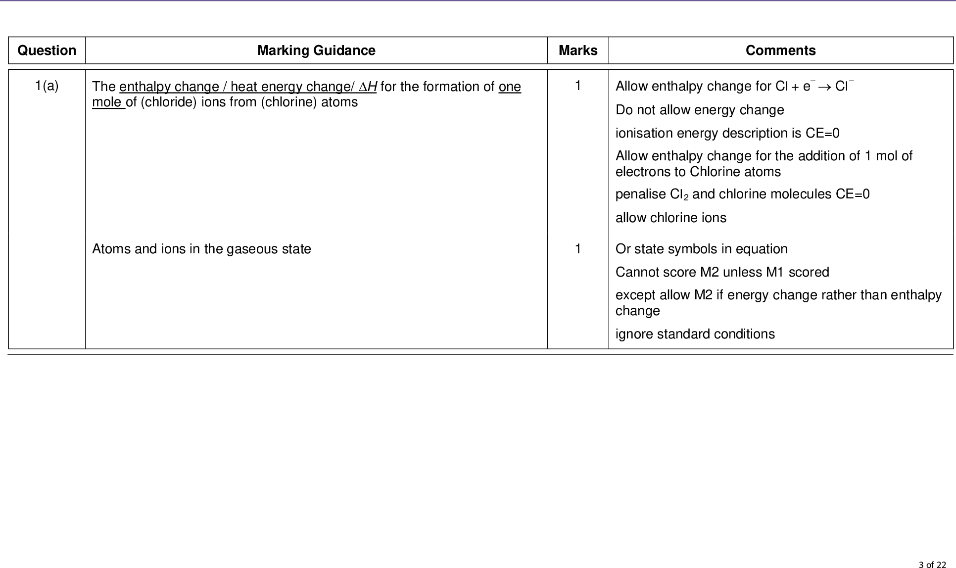 question a marking guidance the enthalpy change heat energy change h for the formation of one mole of chloride ions from chlorine atoms marks mark scheme a level chemistry chem june comments allow enthalpy change for cl e cl do not allow energy change ionisation energy description is ce allow enthalpy change for the addition of mol of electrons to chlorine atoms penalise cl and chlorine molecules ce allow chlorine ions atoms and ions in the gaseous state or state symbols in equation cannot score m unless m scored except allow m if energy change rather than enthalpy change ignore standard conditions of mg g cl g m mg g e cl g m mg g e cl g m mg g e cl g m mg g cl g m mg s cl g m mgcl s b mark scheme a level chemistry chem june allow e for electrons i e no charge state symbols essential if no electrons allow m but not m m if incorrect cl used allow m and m for correct electrons scores of c hf mgcl ha mg st ie mg nd ie mg ha cl ea cl le mgcl ea cl ea cl kj mol d i magnesium ion is smaller and more charged than the sodium ion or magnesium ion has higher charge to size ratio charge density magnesium ion attracts water more strongly enthalpy change le mgcl hhydions kj mol d ii mark scheme a level chemistry chem june allow enthalpy of formation sum of other enthalpy changes incl lattice formation allow to allow m and m for allow out of for or but award if due to arithmetic error after correct m also allow for units not essential but penalise incorrect units look for a transcription error and mark as ae do not allow wrong charge on ion if given do not allow similar size for m do not allow mass charge ratio mark independently mention of intermolecular forces magnesium atoms or atomic radius ce units not essential but penalise incorrect units of