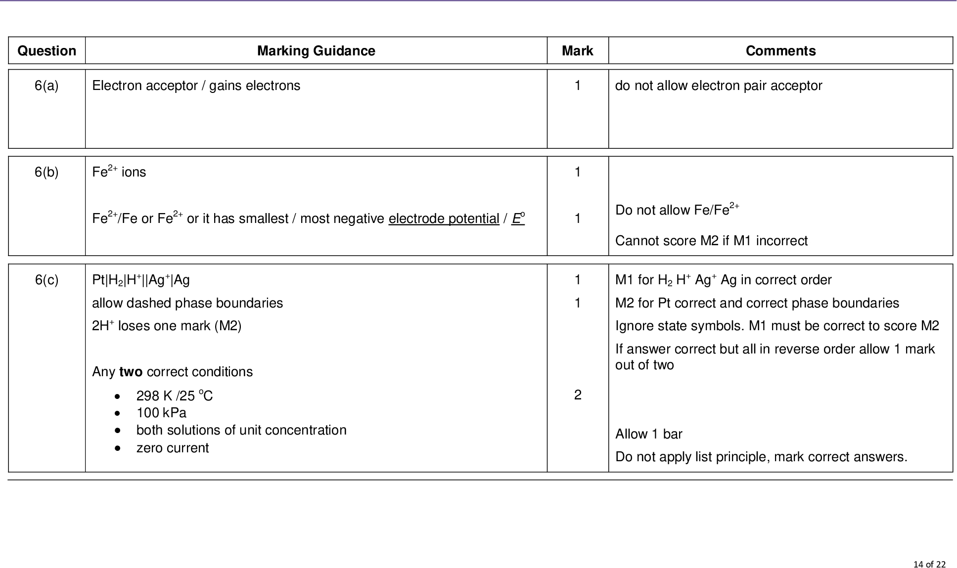 mark scheme a level chemistry chem june question marking guidance mark comments a electron acceptor gains electrons do not allow electron pair acceptor fe ions fe fe or fe or it has smallest most negative electrode potential eo pt h h ag ag allow dashed phase boundaries h loses one mark m any two correct conditions k oc kpa both solutions of unit concentration zero current do not allow fe fe cannot score m if m incorrect m for h h ag ag in correct order m for pt correct and correct phase boundaries ignore state symbols m must be correct to score m if answer correct but all in reverse order allow mark out of two allow bar do not apply list principle mark correct answers of b c d e au au e o h o or e m f ecell v au ions oxidise water or water reduces au ions gold metal solid precipitate or bubbles effervescence of oxygen gas gas produced au h o au h o or au h o au h o e i v e ii chloride ions cl react with form a precipitate with silver ions ag form agcl e o h o e fe fe or e m f ecell v therefore the iron ii ions are oxidised or converted into iron iii ions by oxygen f mark scheme a level chemistry chem june if both species in electrode given must be in correct order i e au au allow water donates electrons to au penalise incorrect observations allow multiples do not allow penalise reaction of chloride ions with iron ions or iron species in electrode if all given must be in correct order if chloride ions oxidised to chlorine lose m m can be obtained or lost from equation ignore observations of