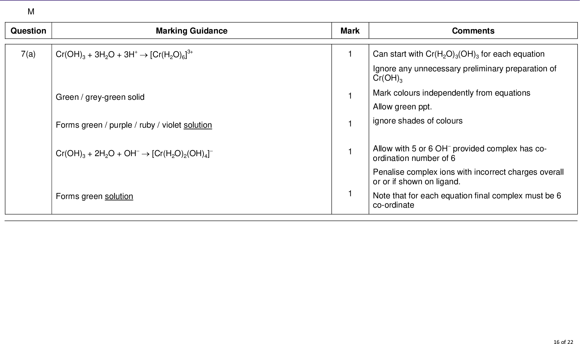 3 Required Practical 11 Identify Transition Metal Ions