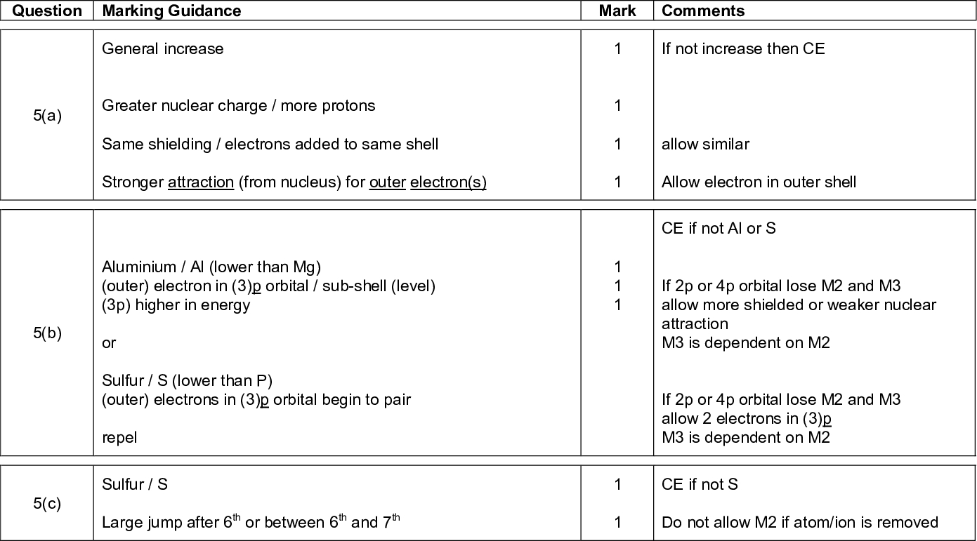 question marking guidance mark comments mark scheme a level chemistry chem june a b general increase greater nuclear charge more protons same shielding electrons added to same shell stronger attraction from nucleus for outer electron s aluminium al lower than mg outer electron in p orbital sub shell level p higher in energy or sulfur s lower than p outer electrons in p orbital begin to pair repel c sulfur s large jump after th or between th and th if not increase then ce allow similar allow electron in outer shell ce if not al or s if p or p orbital lose m and m allow more shielded or weaker nuclear attraction m is dependent on m if p or p orbital lose m and m allow electrons in p m is dependent on m ce if not s do not allow m if atom ion is removed silicon giant covalent structure macromolecule covalent bonds many strong covalent bonds or covalent bonds need lots of energy to break d mark scheme a level chemistry chem june ce if not si giant covalent scores m and m ce for m m if molecules metallic ionic imfs mentioned