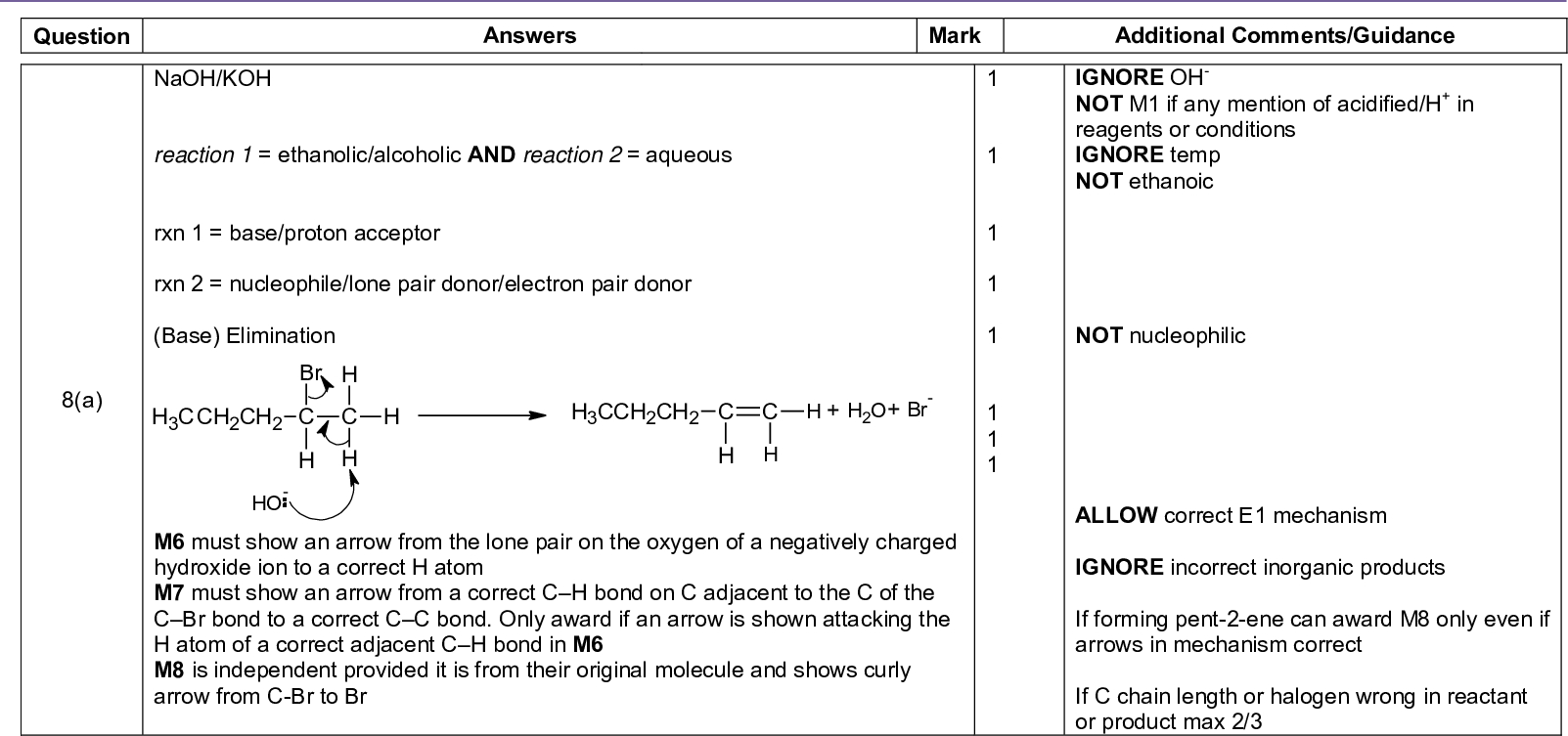 naoh koh reaction ethanolic alcoholic and reaction aqueous rxn base proton acceptor rxn nucleophile lone pair donor electron pair donor base elimination m must show an arrow from the lone pair on the oxygen of a negatively charged hydroxide ion to a correct h atom m must show an arrow from a correct c h bond on c adjacent to the c of the c br bond to a correct c c bond only award if an arrow is shown attacking the h atom of a correct adjacent c h bond in m m is independent provided it is from their original molecule and shows curly arrow from c br to br mark scheme a level chemistry chem june answers mark additional comments guidance ignore oh not m if any mention of acidified h in reagents or conditions ignore temp not ethanoic not nucleophilic allow correct e mechanism ignore incorrect inorganic products if forming pent ene can award m only even if arrows in mechanism correct if c chain length or halogen wrong in reactant or product max of question a z pent ene e pent ene no free rotation around c c different atoms groups on each of the c c cs owtte b mark scheme a level chemistry chem june if no m and m allow mark if both structures or both names correct not cis and trans allow no rotation of c c ignore functional of mark scheme a level chemistry chem june c same volume amount of agno aq added to same volume amount no of drops of haloalkane in beaker flask in each experiment same temp or same agno each time record time to measure sensible observation about the amount of agcl ppt rate amount time or proportional to time or reference to shorter time higher rate longer time lower rate both volume references needed ignore inappropriate volumes e g first appearance of ppt ppt obscures mark reading on a colorimeter ignore colour of ppt allow silver mirror not reference to same time if describing method based on timing how long for ppt to form allow gravimetric method based on same time for each experiment allow greater mass higher rate if gravimetric method total of