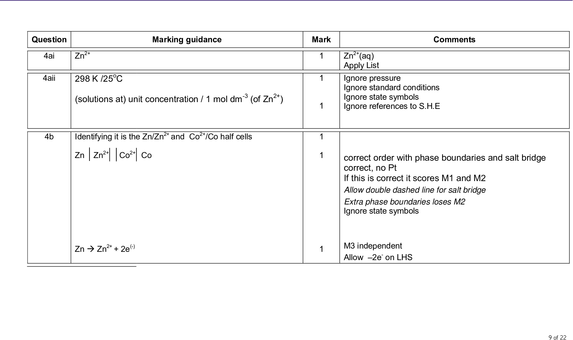 mark scheme a level chemistry chem june question marking guidance mark comments ai aii b zn k oc solutions at unit concentration mol dm of zn identifying it is the zn zn and co co half cells zn zn co co zn zn e zn aq apply list ignore pressure ignore standard conditions ignore state symbols ignore references to s h e correct order with phase boundaries and salt bridge correct no pt if this is correct it scores m and m allow double dashed line for salt bridge extra phase boundaries loses m ignore state symbols m independent allow e on lhs of mark scheme a level chemistry chem june c d co co aq h o l co aq o g h aq oxygen o e o h o electrode e au au or e au au e o h o or the e au au electrode potential is more positive than the e o h o electrode or the emf for the reaction of au and oxygen is v and therefore not spontaneous so oxygen is unable to oxidise gold mark independently ignore state symbols allow multiples allow o mark independently ignore references to water allow gold cannot reduce oxygen of