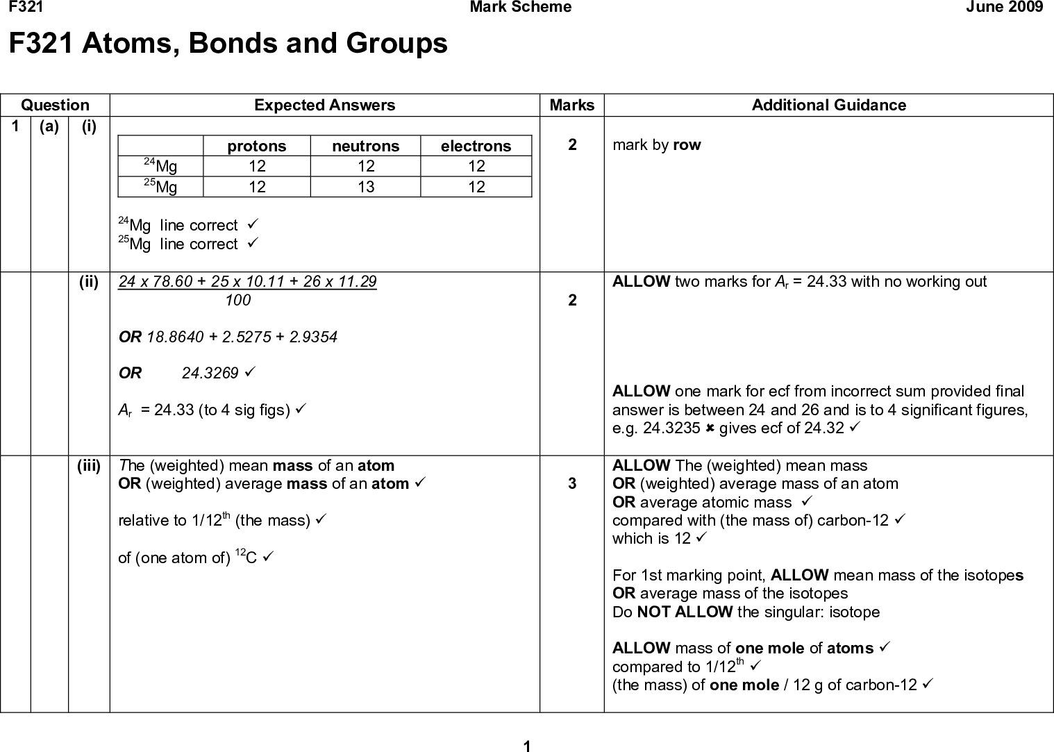 F321 F321 Atoms, Bonds and Groups Mark Scheme June 2009 Question 1 (i) (a) Expected Answers protons 12 12 neutrons 12 13 electrons 12 12 24Mg 25Mg 24Mg line correct (cid:57) 25Mg line correct (cid:57) (ii) 24 x 78.60 + 25 x 10.11 + 26 x 11.29 100 OR 18.8640 + 2.5275 + 2.9354 OR 24.3269 (cid:57) Ar = 24.33 (to 4 sig figs) (cid:57) (iii) The (weighted) mean mass of an atom OR (weighted) average mass of an atom (cid:57) relative to 1/12th (the mass) (cid:57) of (one atom of) 12C (cid:57) Marks mark by row Additional Guidance ALLOW two marks for Ar = 24.33 with no working out ALLOW one mark for ecf from incorrect sum provided final answer is between 24 and 26 and is to 4 significant figures, e.g. 24.3235 (cid:56) gives ecf of 24.32 (cid:57) ALLOW The (weighted) mean mass OR (weighted) average mass of an atom OR average atomic mass (cid:57) compared with (the mass of) carbon-12 (cid:57) which is 12 (cid:57) For 1st marking point, ALLOW mean mass of the isotopes OR average mass of the isotopes Do NOT ALLOW the singular: isotope ALLOW mass of one mole of atoms (cid:57) compared to 1/12th (cid:57) (the mass) of one mole / 12 g of carbon-12 (cid:57)<br />  F321 Question Expected Answers Marks Mark Scheme (b) (i) Mg (cid:57) oxidation number changes from 0 to (+)2 OR oxidation number increases by 2 (cid:57) (ii) Mg/solid dissolves OR Mg/solid disappears OR (Mg/solid) forms a solution (cid:57) bubbles OR fizzes OR effervesces OR gas produced (cid:57) (c) (i) M(MgSO4) = 120.4 OR 120 (g mol1) (cid:57) mol MgSO4 = 1.51 = 0.0125 mol (cid:57) 120.4 (ii) 1.57 = 0.0872(2) (mol) (cid:57) 18.0 (iii) x = 7 (cid:57) Total 15 June 2009 Additional Guidance mass of one mole of atoms (cid:57) 1/12th (cid:57) the mass of one mole / 12 g of carbon-12 (cid:57) ALLOW correct oxidation numbers shown in equation 2nd mark is dependent on identification of Mg IGNORE electrons IGNORE metal reacts IGNORE temperature change IGNORE steam produced DO NOT ALLOW carbon dioxide gas produced DO NOT ALLOW hyd