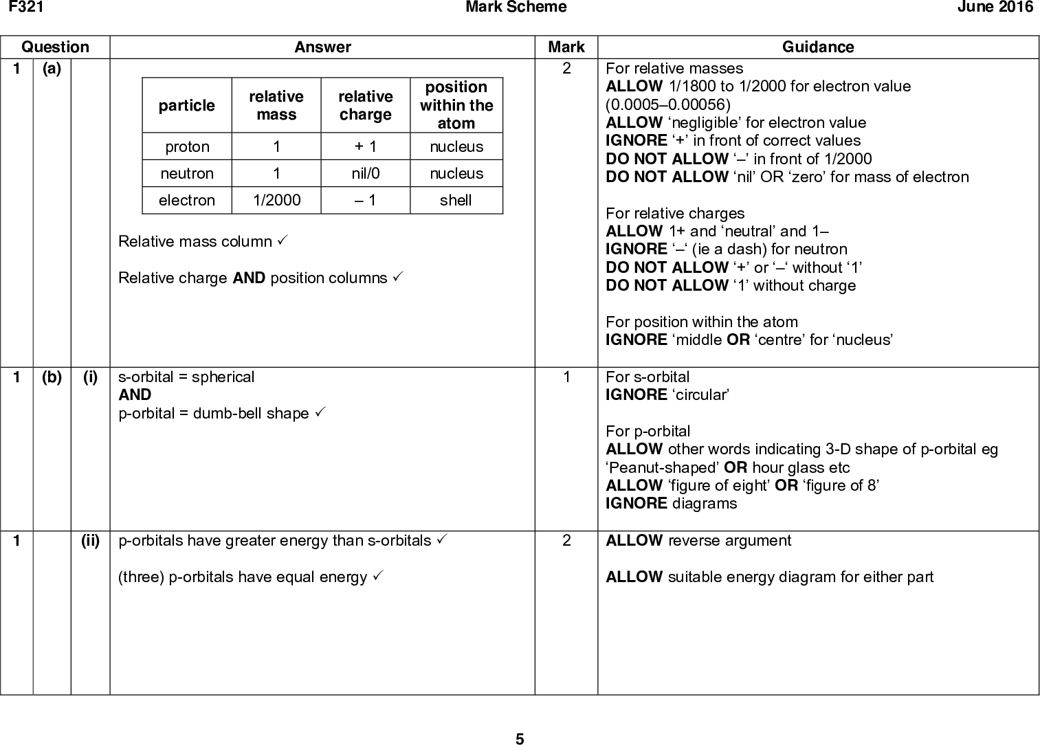 F321 Question 1 (a) Answer particle proton neutron electron relative mass relative charge 1 1 1/2000 + 1 nil/01 position within the atom nucleus nucleus shell Relative mass column (cid:51) Relative charge AND position columns (cid:51) Mark Scheme June 2016 Mark Guidance For relative masses ALLOW 1/1800 to 1/2000 for electron value (0.00050.00056) ALLOW negligible for electron value IGNORE + in front of correct values DO NOT ALLOWin front of 1/2000 DO NOT ALLOW nil OR zero for mass of electron For relative charges ALLOW 1+ and neutral and 1 IGNORE(ie a dash) for neutron DO NOT ALLOW + orwithout 1 DO NOT ALLOW 1 without charge For position within the atom IGNORE middle OR centre for nucleus For s-orbital IGNORE circular For p-orbital ALLOW other words indicating 3-D shape of p-orbital eg Peanut-shaped OR hour glass etc ALLOW figure of eight OR figure of 8 IGNORE diagrams ALLOW reverse argument ALLOW suitable energy diagram for either part (b) (i) s-orbital = spherical AND p-orbital = dumb-bell shape (cid:51) (ii) p-orbitals have greater energy than s-orbitals (cid:51) (three) p-orbitals have equal energy (cid:51)<br />  F321 Question 1 (c) (d) Mark Scheme June 2016 Mark ALLOW all dots or all crosses. Guidance ALLOW one mark for 0.17 x 102 OR 0.017 x 101 OR 0.0017 (not standard form) ALLOW one mark for 4.25 x 104 (dividing by 2 in M2 + standard form) ALLOW one mark for 6.16 x 1044 (multiplying by 6.02 x 1023 in M1 + standard form) Answer x xx N x x (cid:51) First check the answer line. If answer = 1.7(0) x 103 award 2 marks. ------------------------------------------------------------------------ M1 (Dividing by 6.02 x 1023) Number of N2 molecules = 5.117 x 1020 = 8.5. x 104 6.02 x 1023 OR 0.85 x 103 OR 0.085 x 102 OR 0.0085 x 101 OR 0.00085 (cid:51) M2 (Correct conversion of molecules to atoms + standard form) M1 x 2 and in standard form (cid:51) From 0.0085, answer = 2 x 0.00085 = 0.00170 = 1.7(0) x 103 Alternative method M1 (Correct conversion of molecules to atoms)