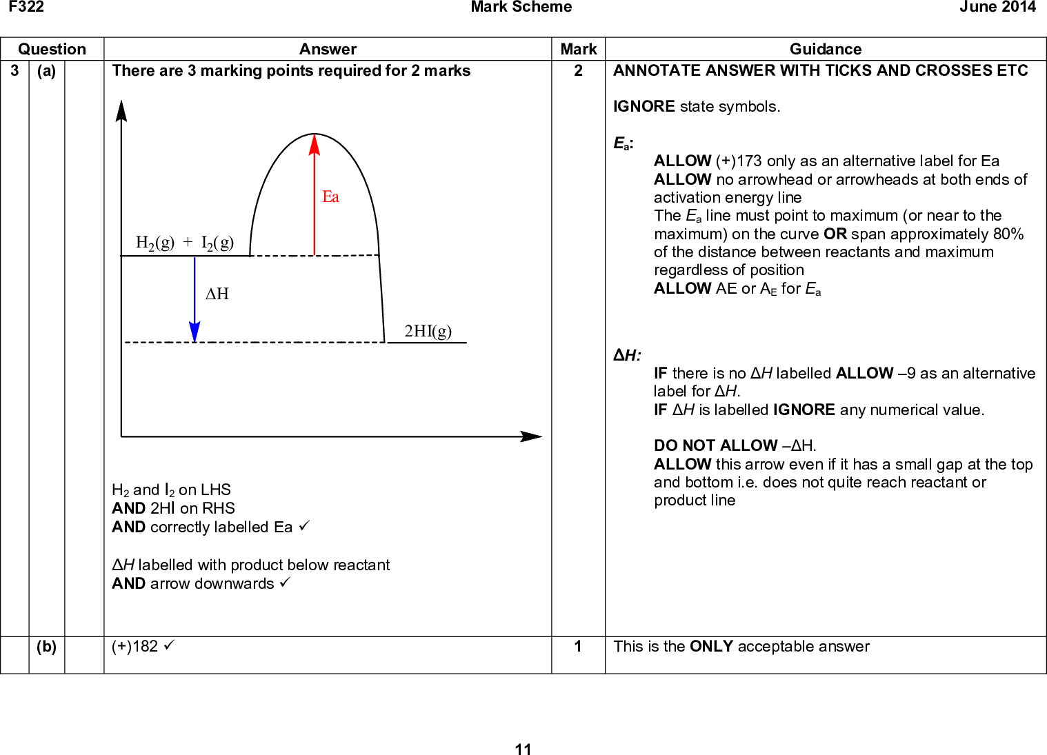 F322 Question 3 (a) There are 3 marking points required for 2 marks Answer Mark Guidance Mark Scheme June 2014 ANNOTATE ANSWER WITH TICKS AND CROSSES ETC IGNORE state symbols. Ea: ALLOW (+)173 only as an alternative label for Ea ALLOW no arrowhead or arrowheads at both ends of activation energy line The Ea line must point to maximum (or near to the maximum) on the curve OR span approximately 80% of the distance between reactants and maximum regardless of position ALLOW AE or AE for Ea IF there is no H labelled ALLOW 9 as an alternative label for H. IF H is labelled IGNORE any numerical value. DO NOT ALLOW H. ALLOW this arrow even if it has a small gap at the top and bottom i.e. does not quite reach reactant or product line This is the ONLY acceptable answer Ea H2(g) + I2(g) (cid:39)(cid:43) 2HI(g) H: H2 and I2 on LHS AND 2HI on RHS AND correctly labelled Ea (cid:57) H labelled with product below reactant AND arrow downwards (cid:57) (b) (+)182 (cid:57) 11<br />  Answer Look at answer if +63 kJ AWARD 2 marks If 63 (no sign) OR-63 (incorrect sign) AWARD 1 mark No of moles of HI = 14 moles (cid:57) Enthalpy Change = +63 kJ (cid:57) (d) (i) Rate of the forward reaction is equal to the rate of the reverse F322 Question (c) (ii) reaction (cid:57) OR concentrations do not change(cid:57) More H2 and I2 OR less HI (cid:57) (equilibrium position shifts) to the left AND (Forward) reaction is exothermic OR reverse reaction is endothermic OR in the endothermic direction(cid:57) Mark Scheme June 2014 Mark Guidance ALLOW one mark for +126 kJ Sign and value required. ALLOW ECF from incorrect number of moles of HI ALLOW both reactions occur at same rate IGNORE conc. of reactants = conc. of products 2 Mark each point independently ALLOW more reactants OR less products Note: ALLOW suitable alternatives for to the left e.g. towards reactants OR towards H2 / I2 OR in reverse direction OR favours the left. ALLOW gives out heat for exothermic ALLOW takes in heat for endothermic IGNORE res