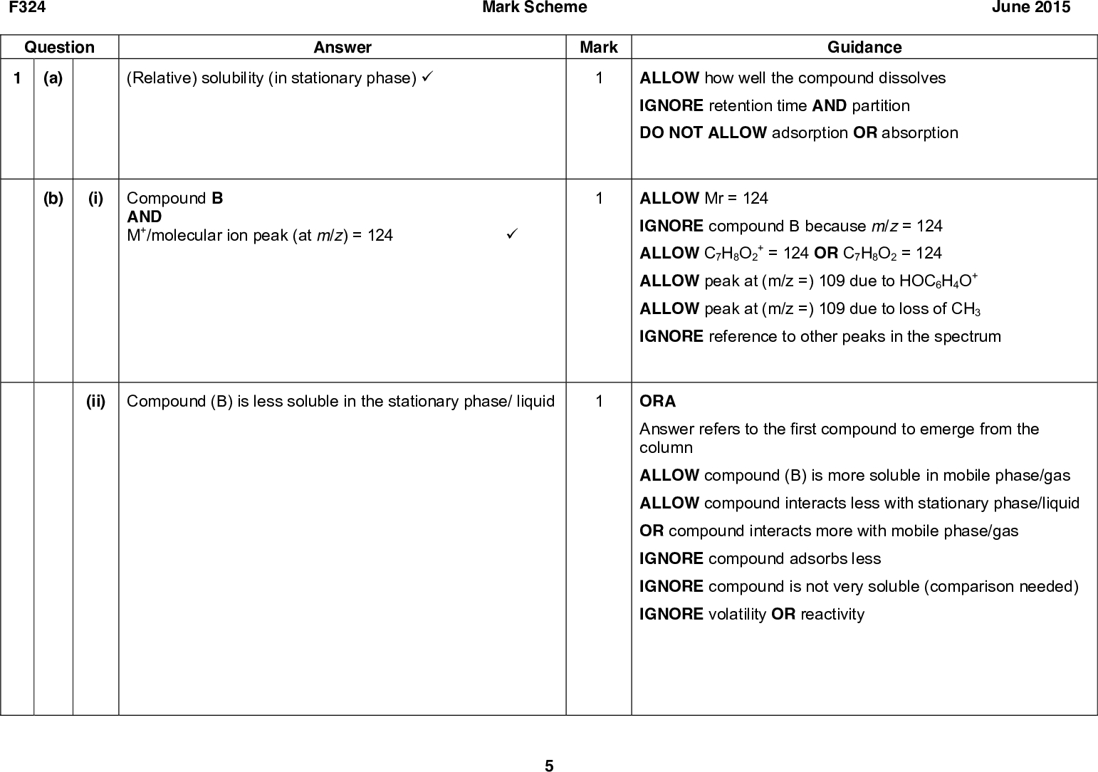 F324 Question 1 (a) Answer (Relative) solubility (in stationary phase) (cid:57) Mark Scheme June 2015 Mark Guidance ALLOW how well the compound dissolves IGNORE retention time AND partition DO NOT ALLOW adsorption OR absorption ALLOW Mr = 124 IGNORE compound B because m/z = 124 ALLOW C7H8O2 + = 124 OR C7H8O2 = 124 ALLOW peak at (m/z =) 109 due to HOC6H4O+ ALLOW peak at (m/z =) 109 due to loss of CH3 IGNORE reference to other peaks in the spectrum ORA Answer refers to the first compound to emerge from the column ALLOW compound (B) is more soluble in mobile phase/gas ALLOW compound interacts less with stationary phase/liquid OR compound interacts more with mobile phase/gas IGNORE compound adsorbs less IGNORE compound is not very soluble (comparison needed) IGNORE volatility OR reactivity (b) (i) Compound B AND M+/molecular ion peak (at m/z) = 124 (cid:57) (ii) Compound (B) is less soluble in the stationary phase/ liquid<br />  F324 Question (i) (c) Answer reagent = K2Cr2O7 AND H2SO4 (cid:57) Mark Scheme Mark compound C = (cid:57) June 2015 Guidance 2- /(potassium OR sodium) ALLOW acidified dichromate ALLOW H+/any acid IGNORE concentration of acid ALLOW Na2Cr2O7 /Cr2O7 dichromate((VI)) ALLOW acidified MnO4 - ALLOW Tollens reagent/ammoniacal silver nitrate IGNORE conditions ALLOW correct structural OR displayed OR skeletal formulae OR a combination of above as long as unambiguous ALLOW ECF from incorrect compound C Check positions of OH groups ALLOW esterification of phenol group ester = (cid:57)<br />  F324 Question (ii) Mark Scheme June 2015 Answer curly arrow from H to C+ dipole AND curly arrow from C=O bond to O (cid:57) correct intermediate AND curly arrow to H+ (cid:57) (cid:57) Mark Guidance ANNOTATE ANSWER WITH TICKS AND CROSSES ETC curly arrow must come from lone pair on H or negative charge on H curly arrow must come from the bond, not the carbon atom curly arrow must come from lone pair on O or negative charge on O and go to H or positive charge on H Where ci