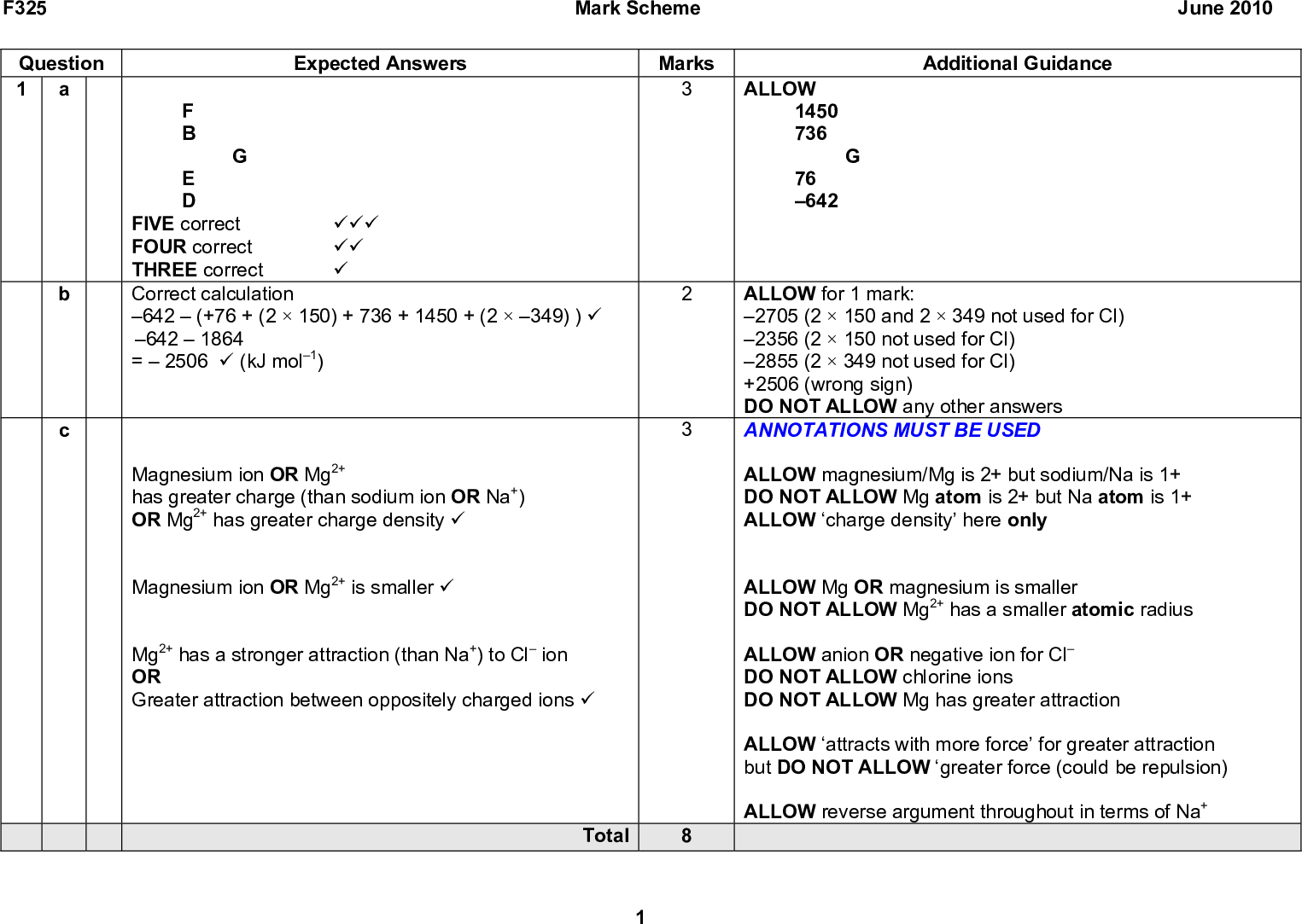 F325 Question 1 Expected Answers Mark Scheme Marks F B E D G FIVE correct FOUR correct THREE correct (cid:57)(cid:57)(cid:57) (cid:57)(cid:57) (cid:57) Correct calculation June 2010 Additional Guidance ALLOW 1450 736 G 76 642 ALLOW for 1 mark: 2705 (2150 and 2349 not used for Cl) 2356 (2150 not used for Cl) 2855 (2349 not used for Cl) +2506 (wrong sign) DO NOT ALLOW any other answers ANNOTATIONS MUST BE USED ALLOW magnesium/Mg is 2+ but sodium/Na is 1+ DO NOT ALLOW Mg atom is 2+ but Na atom is 1+ ALLOW charge density here only ALLOW Mg OR magnesium is smaller DO NOT ALLOW Mg2+ has a smaller atomic radius ALLOW anion OR negative ion for Cl DO NOT ALLOW chlorine ions DO NOT ALLOW Mg has greater attraction ALLOW attracts with more force for greater attraction but DO NOT ALLOW greater force (could be repulsion) ALLOW reverse argument throughout in terms of Na+ 642(+76 + (2150) + 736 + 1450 + (2349) ) (cid:57) 6421864 =2506 (cid:57) (kJ mol1) Magnesium ion OR Mg2+ has greater charge (than sodium ion OR Na+) OR Mg2+ has greater charge density (cid:57) Magnesium ion OR Mg2+ is smaller (cid:57) Mg2+ has a stronger attraction (than Na+) to Cl ion OR Greater attraction between oppositely charged ions (cid:57) Total<br />